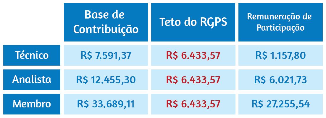 funpresp_tabela_remuneracao